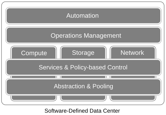 Old Habits Die Hard - Virtual Data and Control Paths in Software