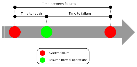 Old Habits Die Hard - Open Source UAV and survival analysis